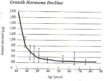 NIH chart showing HGH declines with age